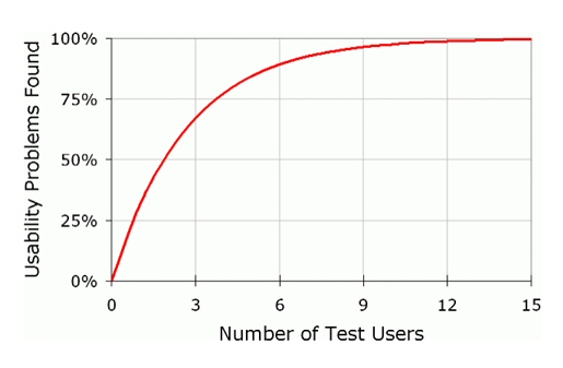 problemas encontrados por numero de participantes2
